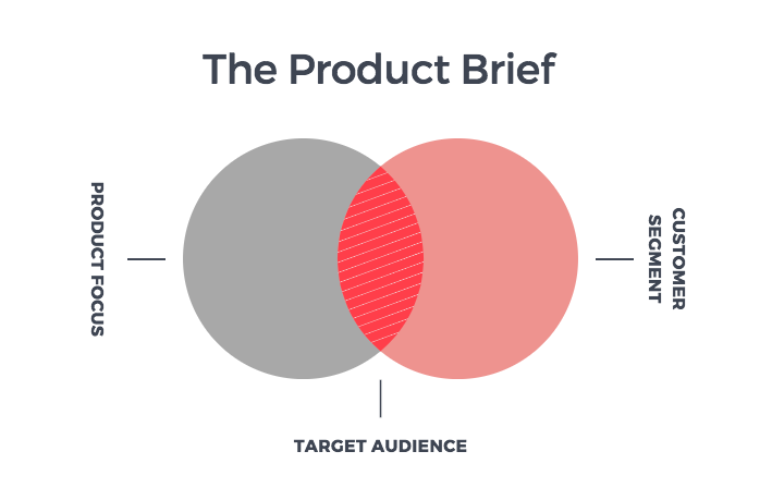 Understand Customers: The Product Brief | Handmade SEO